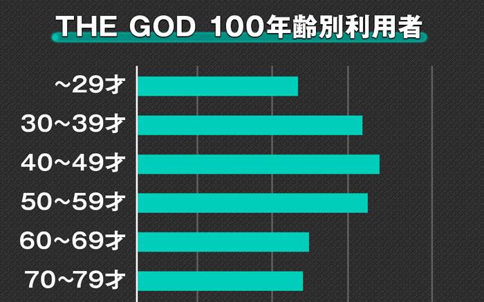 THE GOD100(ゴッド100)2